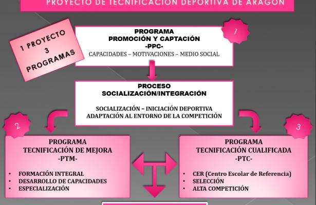 PTDA 2016-2020
